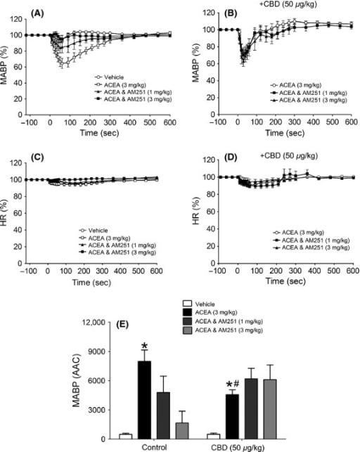 Hemodynamic responses to ACEA and its vehicle in normotensive anesthetized rats, showing the time course of the depressor responses (expressed as a percentage fall in mean arterial blood pressure from baseline) in the absence (A) and presence (B) of CBD (50 μg kg−1) and percent changes in heart rate (C and D). Baseline MABP's and HR's for each group were control (129 ± 4 mmHg and 379 ± 8 bpm; n = 8) and CBD (135 ± 4 mmHg and 390 ± 4 bpm; n = 8), respectively. Panel (E) summarizes the mean areas above the curve for the blood pressure response (AAC in arbitrary units). All values shown are mean ± SEM; *P < 0.01 versus vehicle (within group); #P < 0.05 versus ACEA (control group).