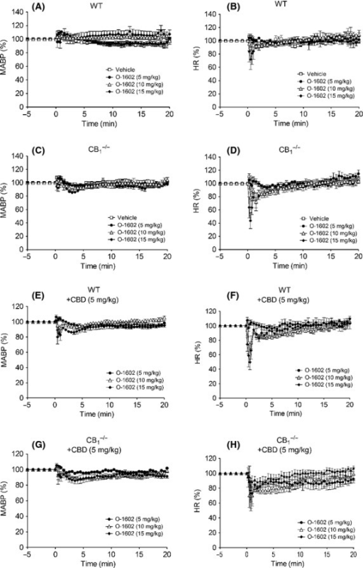Blood pressure (left hand panels) and heart rate (right hand panels) responses to O-1602 (5–20 mg kg−1) in normotensive conscious mice in the absence and presence of CBD (5 mg kg−1). Baseline MABP's and HR's for each group were WT (128 ± 4 mmHg and 485 ± 9 bpm; n = 5; Panels A and B); CB1−/− (134 ± 2 mmHg and 438 ± 5 bpm; n = 5; Panels C and D); WT with CBD (122 ± 3 mmHg and 384 ± 6 bpm; n = 6; Panels E and F); and CB1−/− with CBD (135 ± 3 mmHg and 477 ± 5 bpm; n = 6; Panels G and H). Values shown are mean ± SEM. Values for areas above/under the curve are shown in Table3.