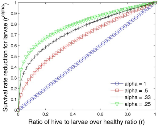 Effect of exponent α on survival rate of larvae.