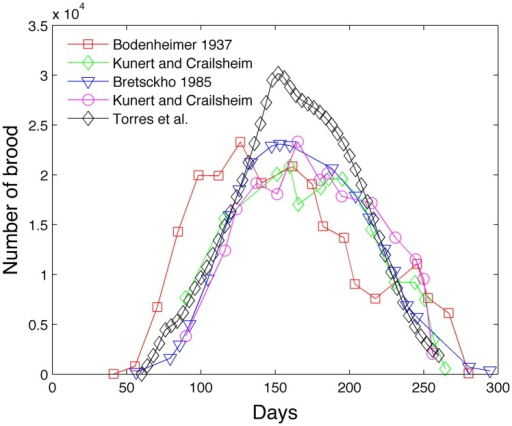 Model comparison of brood with experimental data.