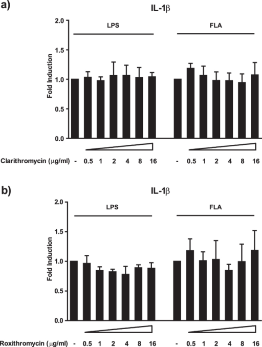 Clarithromycin and roxithromycin have no substantial impact on IL-1β secretion.Panel a) and b) show the impact of clarithromycin and roxithromycin, respectively, on LPS or flagellin stimulated IL-1β release by human monocytes. Cells were treated with the indicated concentrations of the drugs and stimulated with either 100 ng/ml LPS or 100 ng/ml flagellin for 20 h. After co-incubation, cell culture supernatants were analysed for the presence of the indicated cytokines by Luminex®. Values are expressed as mean ± SEM from 4 independent experiments.