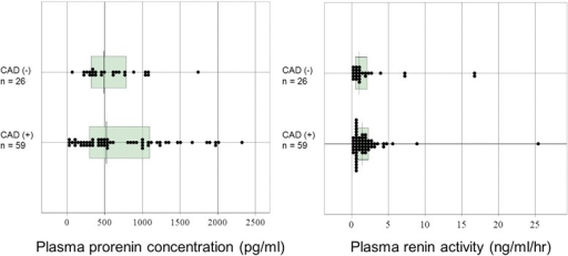 Plasma prorenin concentrations and renin activity in coronary artery disease and non- coronary artery disease groups. Non-parametric data are shown in box plots. A line in each box indicates the median. The upper and lower limits of each box are the 1st and 3rd quartiles, respectively