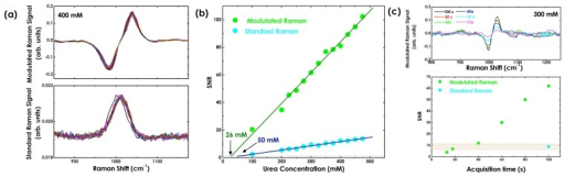 (a) Comparison of standard and modulated Raman spectra of a 400 mM urea concentration acquired in the wave guide-confined Raman spectroscopy configuration; (b) urea concentration vs. SNR for standard Raman (cyan) and modulated Raman (green) spectra; (c) variation of SNR in relation to the acquisition time for the Raman peak of urea at a 300 mM concentration in modulated Raman spectra [68]. The modulated Raman spectra of the 300 mM urea concentration acquired at different integration times are additionally shown.