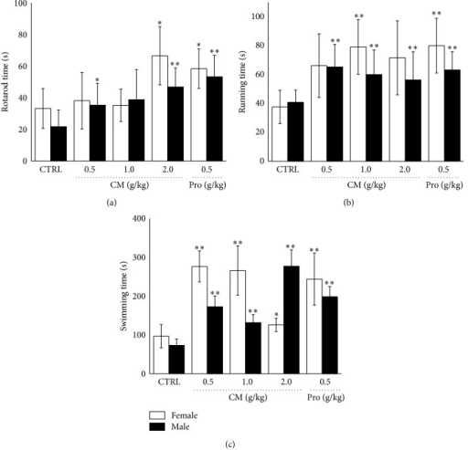 The antifatigue effects of Cordyceps militaris fruit body extract (0.5 g/kg, 1.0 g/kg, and 2.0 g/kg) and Rhodiola rosea (0.5 g/kg) were analyzed through rotating rod test (a), forced running test (b), and forced swimming test (c). Data are expressed as mean ± S.D. (n = 10) and analyzed using one-way ANOVA followed by Dunn's test. ∗P < 0.05 and ∗∗P < 0.01 versus nontreated mouse (Control).
