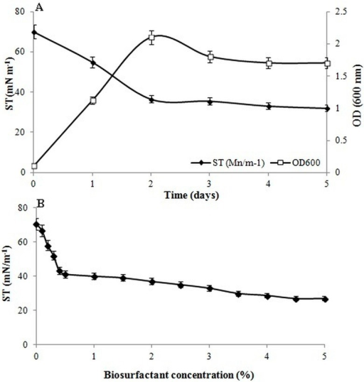 (A) Surface tension reduction and time course of cell growth in brain–heart infusion (BHI) medium. (B) Surface tension versus concentration of biosurfactant produced by B. salmalaya 139SI. Vertical bars indicate SE (n = 3).