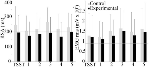 Group differences in respiratory sinus arrhythmia (RSA) and trapezius muscle activity during the experiment. Average baseline scores shown by dotted line. No group or scenario differences were observed.
