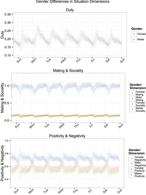 Top: Mean Duty scores for males and females on Tweets for each minute over the course of a week (averaged across two weeks).Middle: Mean Mating and Sociality scores for males and females on Tweets for each minute over the course of a week (averaged across two weeks). Bottom: Mean Positivity and Negativity scores for males and females on Tweets for each minute over the course of a week (averaged across two weeks).