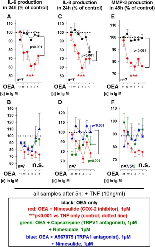 Influence of oleoylethanolamine (OEA) on TNF-induced IL-6 (a, b), IL-8 (c, d) and MMP-3 (e, f) production by RASF under hypoxic conditions. The dotted line indicates the control level of 100 % (TNF alone). ***p <0.001 for comparisons vs. control (TNF alone); p values for comparisons between OEA/A967079 and OEA/A967079/nimesulide or OEA/capsazepine/nimesulide are given in the graph. n.s., not significant. The general linear model with Dunnett's post hoc test was used for all comparisons. All data are given as mean ± SEM. TRPV1 antagonist = capsazepine, TRPA1 antagonist = A967079, cyclooxygenase-2 inhibitor = nimesulide. IL-6 interleukin 6, IL-8 interleukin 8, MMP-3 matrix metalloproteinase 3 (stromelysin), RA rheumatoid arthritis, SF synovial fibroblast(s), TNF tumor necrosis factor, TRPA1 transient receptor potential ankyrin 1, TRPV1 transient receptor potential vanilloid channel