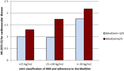 Relative risk of cardiovascular disease (HR and 95% confidence intervals) in the SUN project according to baseline body mass index and adherence to MedDiet.