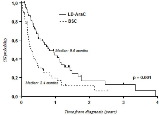 Overall survival: LD-AraC versus best supportive care.
