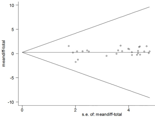 Funnel Plot of studies that evaluated the effect of PRP on pain reduction