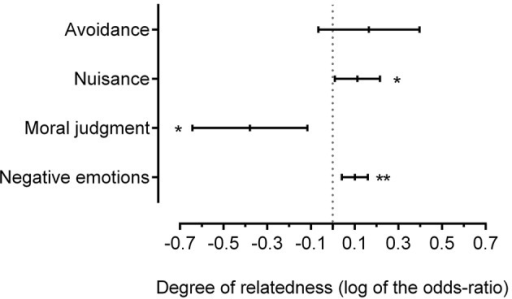 "Influence of the degree of relatedness on aversive reactions (log of the odds-ratio, LOR and 95% confidence interval CI; the ""avoidance"" measure is a reversed one). The degree of relatedness implies 3 ordinal modalities: brother/sister (r = 0.5), uncle-aunt/niece-nephew (r = 0.25) and cousins (r = 0.125) intercourse. If LOR = 0: the degree of relatedness does not affect the odds of outcome; LOR > 0: the degree of relatedness is associated with higher odds of outcome; LOR < 0: the degree of relatedness is associated with lower odds of outcome. *p < 0.05; **p < 0.005."