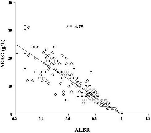 Association between ALBR and SEAG in pleural effusion