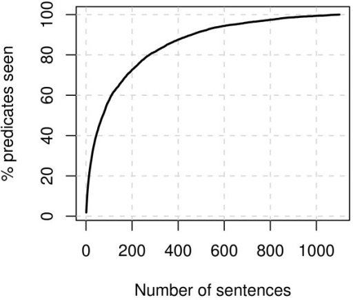 Cumulative total predicate number. The average cumulative total number of predicates seen, as fraction of all predicates, plotted against the number of sentences seen. The data for the plot is taken as the average over random orderings of the corpus sentences.