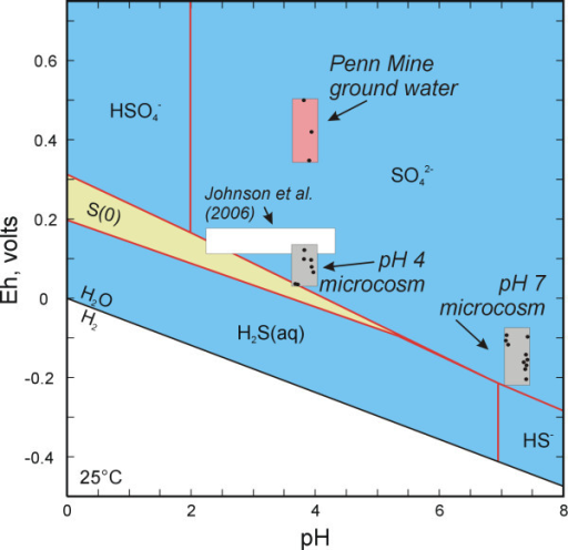 Eh-pH diagram (S-H2O system) for Penn Mine ground water and microcosm studies (Total S = 0.01 m).