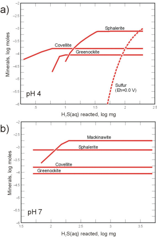 Reaction path modeling results showing trends in mineral precipitation as H2S(aq) is added to solutions containing Cd, Cu, and Zn. a) At pH 4, covellite (CuS), greenockite (CdS), and sphalerite (ZnS) precipitate, but mackinawite (FeS) remains undersaturated. b) At pH 7, all metal sulfides precipitate. The model was also run with the Eh fixed at 0.0 mV. At this condition elemental sulfur (dashed line) precipitation is favored at pH 4 following metal sulfide precipitation. Initial metals concentrations were Fe (150 mg L-1), Zn (100 mg L-1), Cd and Cu (15 mg L-1).