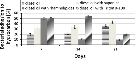 Bacterial adhesion to hydrocarbon of surface cells of Pseudomonas alcaligenes strain after 7, 14 and 21 days in systems: diesel oil, diesel oil with saponins, diesel oil with rhamnolipides and diesel oil with Triton X-100. The concentration of surfactants were 120 mg/l