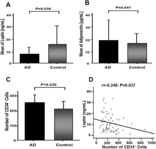Plasma levels of adipocytokines leptin and adiponectin, and number of                            CD34+ progenitor cells in Alzheimer's disease                        (AD).(A) AD patients showed significantly lower plasma leptin levels compared with                        healthy controls (P = 0.038). (B) Plasma levels of                        adiponectin did not show any significant differences between AD patients and                        healthy controls (P = 0.641). (C) Number of                            CD34+ progenitor cells [mean absolute cell                        count] was significantly upregulated in patients with AD compared to                        control (P = 0.02). (D) Plasma levels of leptin                        inversely correlated with the number of CD34+ progenitor                        cells (r = −0.248;                        P = 0.037).