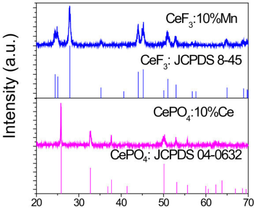 XRD spectra. XRD spectra of CeF3:Mn and CePO4:Mn NCs.