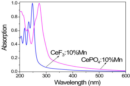 Absorption spectra attributed to electronic transitions. Absorption spectra of CeF3:Mn and CePO4:Mn NCs.