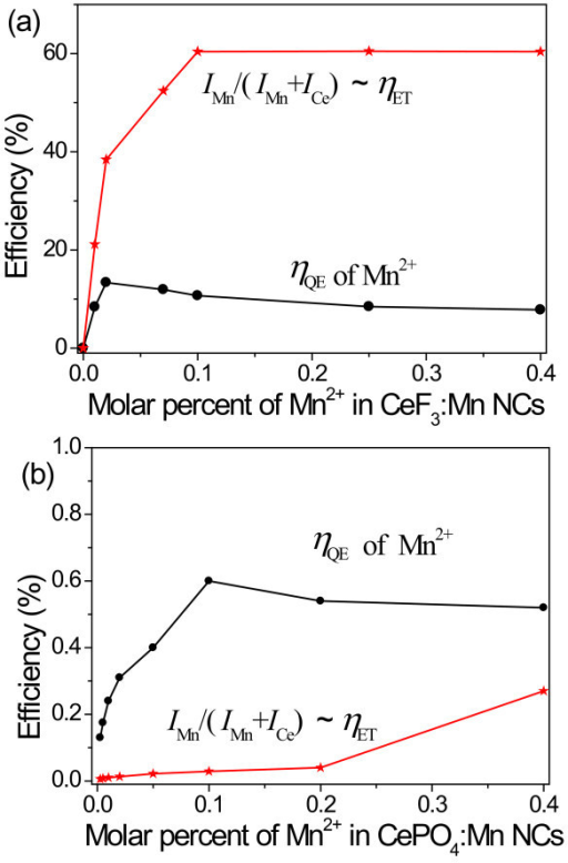 Investigated ηQE and ηET. Mn2+ luminescence quantum efficiency (ηQE) and Ce3+-Mn2+ energy transfer efficiency (ηET) vs. molar percent of Mn2+ in CeF3:Mn (a) and CePO4:Mn NCs (b).