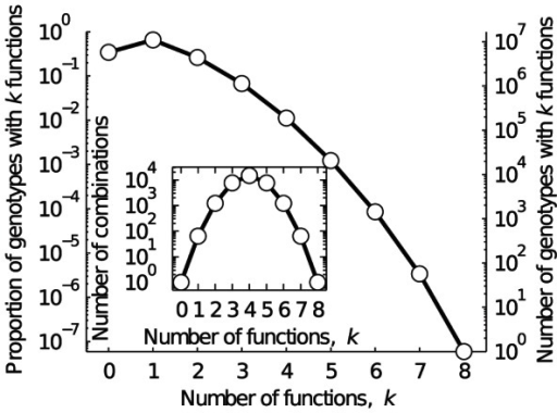 Multifunctional regulatory circuits.Each data point depicts the proportion and number of genotypes with k functions. The data include all k-functions. The line is provided as a visual guide. Note that there are more circuits with  function than with  functions, implying that a randomly selected circuit is more likely to be viable than not. Also note that any circuit with k functions will be included in the count of the number of circuits with between 1 and  functions. The inset shows the number of observed combinations of functions (open circles) and the total number of possible combinations (solid line) of k functions. Note the logarithmic scale of all y-axes.