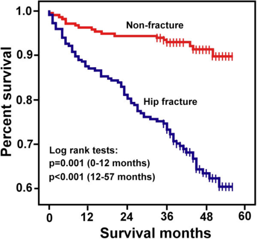 Kaplan-Meier survival curve. Five-year Kaplan-Meier estimates of cumulative probability of survival after hospital admission for hip fracture. Each vertical tick mark indicates a follow-up month in which patient censoring took place.