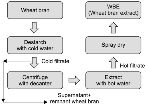A schematic diagram of wheat bran extract (WBE) prepara | Open-i