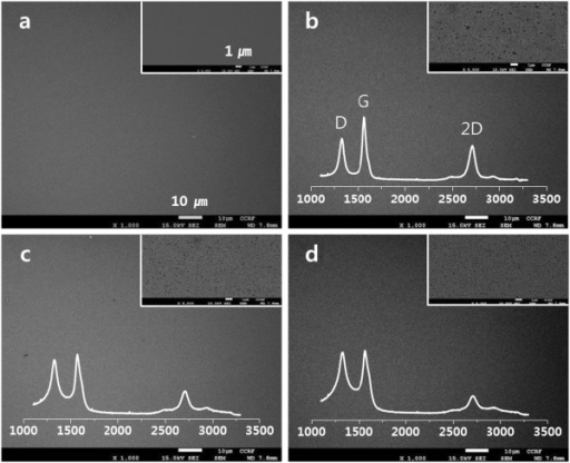 FE-SEM images of the Ni layers on PAN/SiO2/Si. After the pyrolysis at 800°C/10 min (b), 750°C/10 min (c), and 700°C/10 min (d). FE-SEM image of a pristine film is also shown in (a). Their corresponding Raman spectra of the samples after Ni etching were included in the images.
