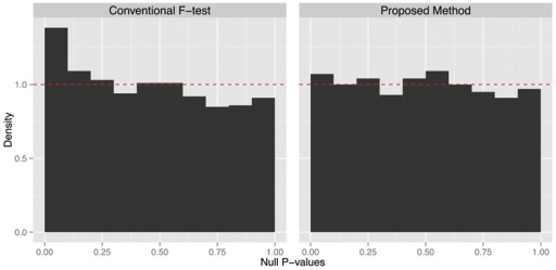 Evaluation of significance measures of associations between variables and their PCs by comparing true  P values and the Uniform(0,1) distribution. (a) The conventional F-test results in anti-conservative P values, as demonstrated by  P values being skewed towards 0. (b) The proposed method produces  P values distributed Uniform(0,1). The dashed line shows the Uniform(0,1) density function