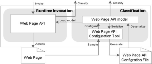 The architecture of generic web page wrapper.