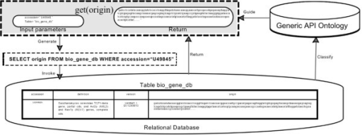An example of relational database integration.