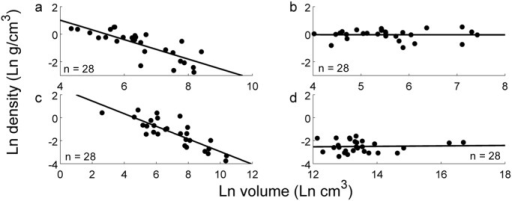 Comparison of density distribution for natural, artificial, liftable, and unliftable objects.(a) 3-D scanned liftable artificial objects (Dataset 3 in S3 Dataset, n = 28) show a significant inverse correlation between log volume and density, while (b) 3-D scanned natural objects (Dataset 4 in S3 Dataset, n = 28) show no such relationship. Likewise, (c) a subset of randomly-selected objects from the liftable artificial objects collected via online survey (random subset of Dataset 2 in S2 Dataset, n = 28) also demonstrate this significant inverse correlation, but (d) artificial but unliftable objects collected via online survey (Dataset 5 in S2 Dataset, n = 28) show no correlation.