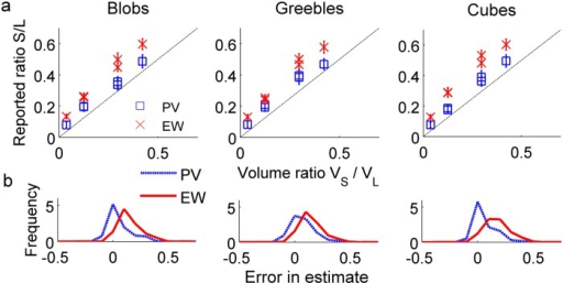 "Human observers' data, summary.(a) As before, EW and PV responses for each object type by pair show the ""smaller is denser"" belief, with EW responses consistently larger than PV responses. (b) Error in estimates (PV—true volume and EW—true volume) collapsed across all pairs demonstrates the effect of condition: EW ratios are larger than PW ratios, and thus display more error in comparison to true volume ratios. Error bars represent standard deviation of responses. The x-axis represents error in estimation of volume/weight."