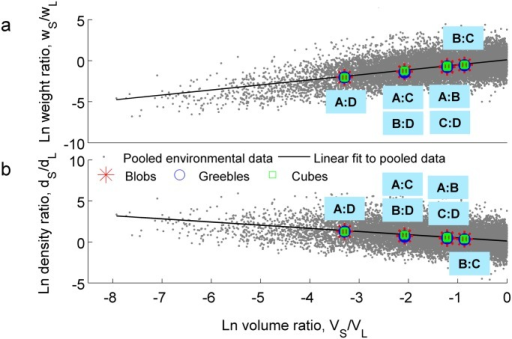 Comparison between environmental object data and observers' data.Overlay of natural log-transformed environmental and observers' expected (a) weight (EW) ratios and (b) density ratios as a function of volume ratios for the three object types shows agreement between environmental data and participants' predictions of objects' weight (and thus density) relationships. Error bars denote standard deviation across participants' responses.
