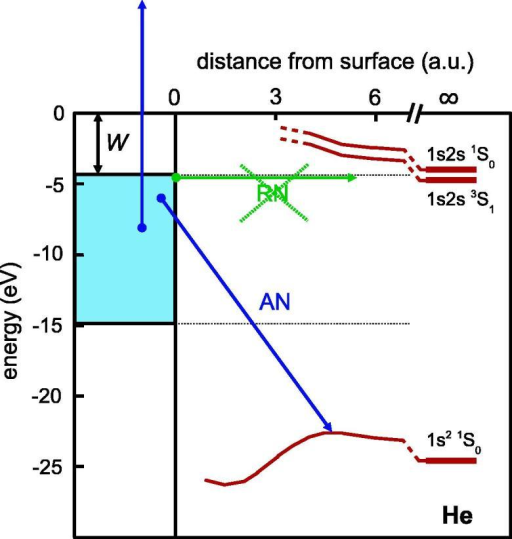 Schematic energy diagram for interaction of He with a high work function metal surface. W: work function; blue shaded area: occupied states of conduction band; brown curves: energy levels of He as function of distance from the surface for states indicated. Green arrow: resonant neutralization (RN), blue arrows: Auger neutralization (AN). (For interpretation of the references to colour in this figure legend, the reader is referred to the web version of this article.)