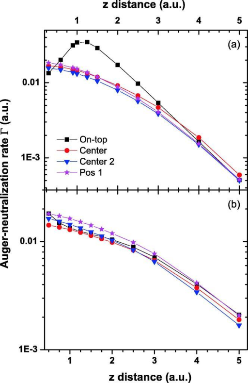 The Auger neutralization rate of He on Au (1 1 1) (a) and Al (1 1 1) (b) as a function of the distance to the surface for different lateral positions of He on the lattice unit cell.