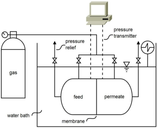 Experimental set-up for measuring the permeability of the membranes for a single gas.