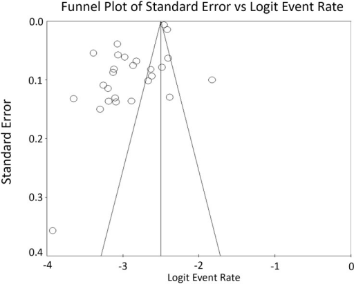 Funnel plot assessing publication bias.Missing studies to the right of average and near the bottom indicate that the literature lacks studies with higher readmission rates and fewer patients, respectively. Logit event rate = natural log of 30-day readmission rate.