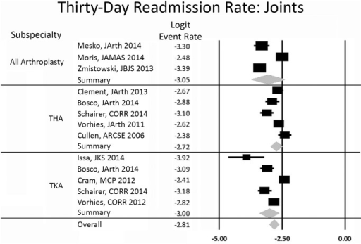 Forest plot for arthroplasty studies.Logit event rate = natural log of 30-day readmission rate.