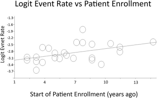 Regression plot of 30-day readmission rate versus time when patient enrollment began.Regression line: y = 0.004x – 3.3. P-value = 0.00292. Logit event rate = natural log of 30-day readmission rate.