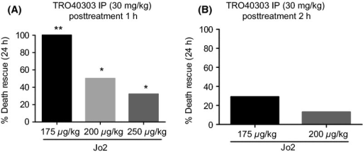 Posttreatment with TRO40303 protects mice from Jo2 intoxication. The dose of 175, 200, and 250 μg/kg Jo2 antibody was administered i.p. to mice 1 h before TRO40303 treatment (i.p. dose 30 mg/kg) (A). The dose of 175 and 200 μg/kg Jo2 antibody was administered i.p. to mice 2 h before TRO40303 treatment (i.p. dose 30 mg/kg) (B). Mortality was assessed by counting the number of surviving animals 24 h after intoxication in comparison with vehicle (CES). Percent of death rescue in the TRO40303 group compared to the vehicle group is calculated at each dose and time and presented in the bar graphs. Statistical analysis was performed for each TRO40303 group compared to its vehicle group at each dose and time, using a Fisher test on final survival (number of surviving mice 24 h after intoxication) (*P < 0.05, ** P < 0.01). Animal numbers, survival per group is given in Table1. CES, cremophor EL/ethanol/saline.