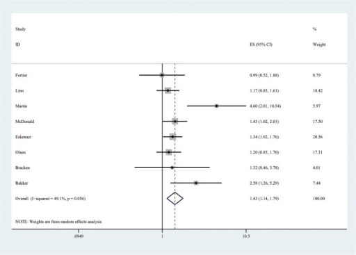 Forest plot of meta-analysis by using random effects model for the effect of maternal caffeine intake during pregnancy on the risk of low birth weight (comparing highest versus lowest levels) among cohort studies.