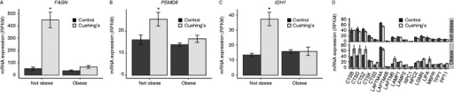Transcript expression changes in Cushing's disease are less robust after adjusting for obesity. FASN (A), PSMD8 (B), IDH1 (C), and lysosomal (D) transcripts in non-obese and obese Cushing's subjects. * indicates q<0.05.