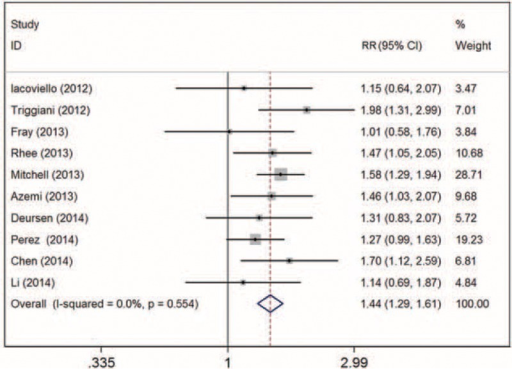 Forest plot of relative risk (RR) for hypothyroidism and all-cause mortality in patients with heart failure. Weights are from random-effects analysis.