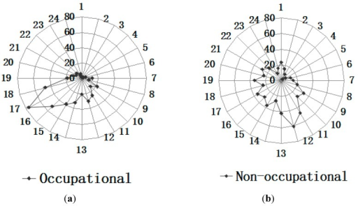 (a,b) Incidence times of occupational and non-occupational eye trauma over a one-day period.