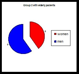 Number of cases in group 2 in elderly