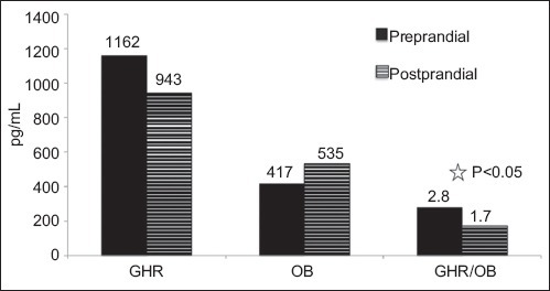 Pre- and postprandial levels of GHR, OB and GHR/OB ratio in patient groupGHR, ghrelin; OB, obestatin; GHR, OB and GHR/OB values represent mean values