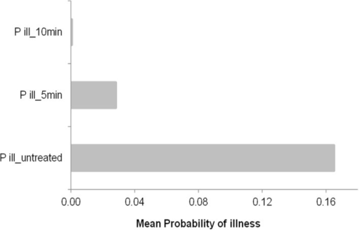 Mean probability of illness by consumption of PIF contaminated with a concentration of cells (taken from Figures 3C1–C3, stochastic approach at 50 h of incubation at 15°C of a single cell survivor to 50°C for 5 and 10 min). The control is also showed as untreated cells and the prevalence is included as a uniform distribution between 3 and 30%.