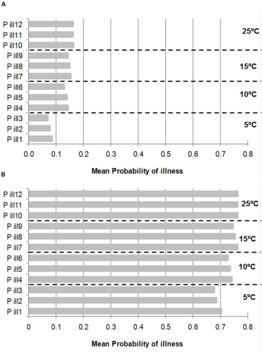 Mean Probability of illness by consumption of PIF contaminated with an initial inoculum of 1 cell (A) and 50 (B) cells and growth at four different temperatures. Each temperature has three probability of illness according to cells treated with 50°C by 0 (P ill 1), 5 min (P ill 2), and 10 min (P ill 3) and so on, respectively. The concentration to estimate the probabilities were taken from stochastic growth model using the cut-off point when the deterministic growth model reached 1000 CFU/ml (See Figure 3).